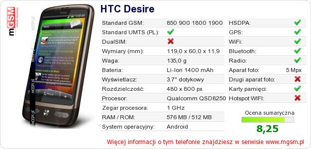 Dane telefonu HTC Desire