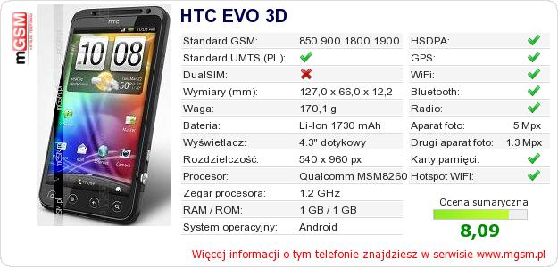 Dane telefonu HTC EVO 3D