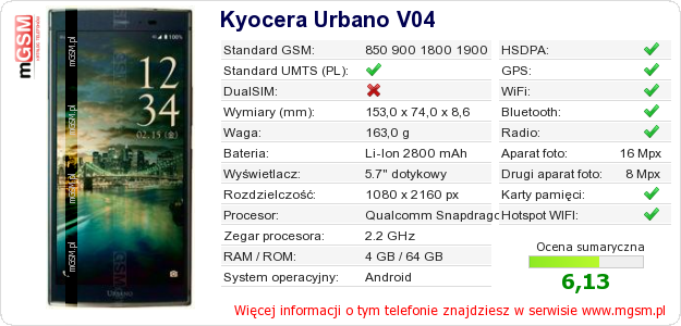 Dane telefonu Kyocera Urbano V04