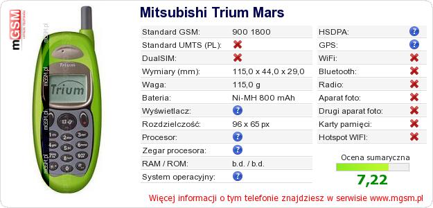 Dane telefonu Mitsubishi Trium Mars