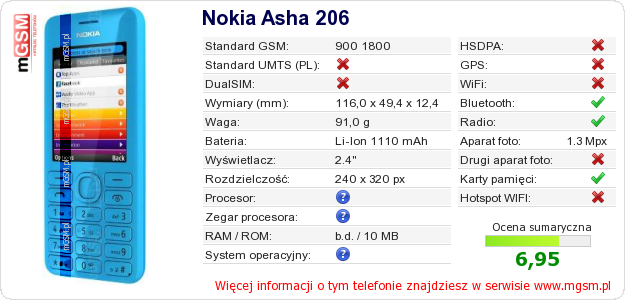 Dane telefonu Nokia Asha 206