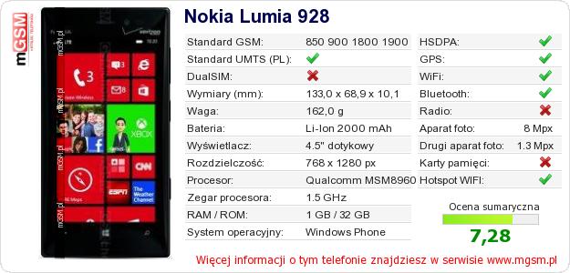Dane telefonu Nokia Lumia 928