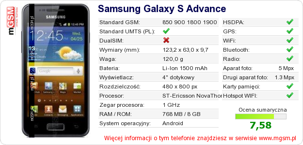 Dane telefonu Samsung Galaxy S Advance