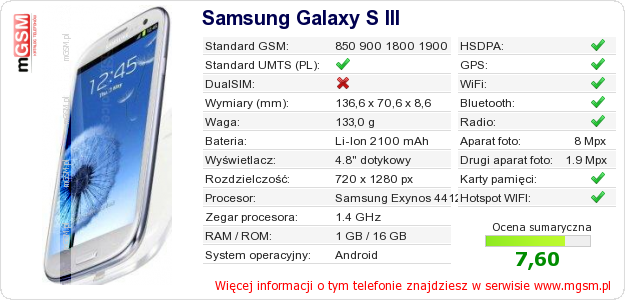 Dane telefonu Samsung Galaxy S III